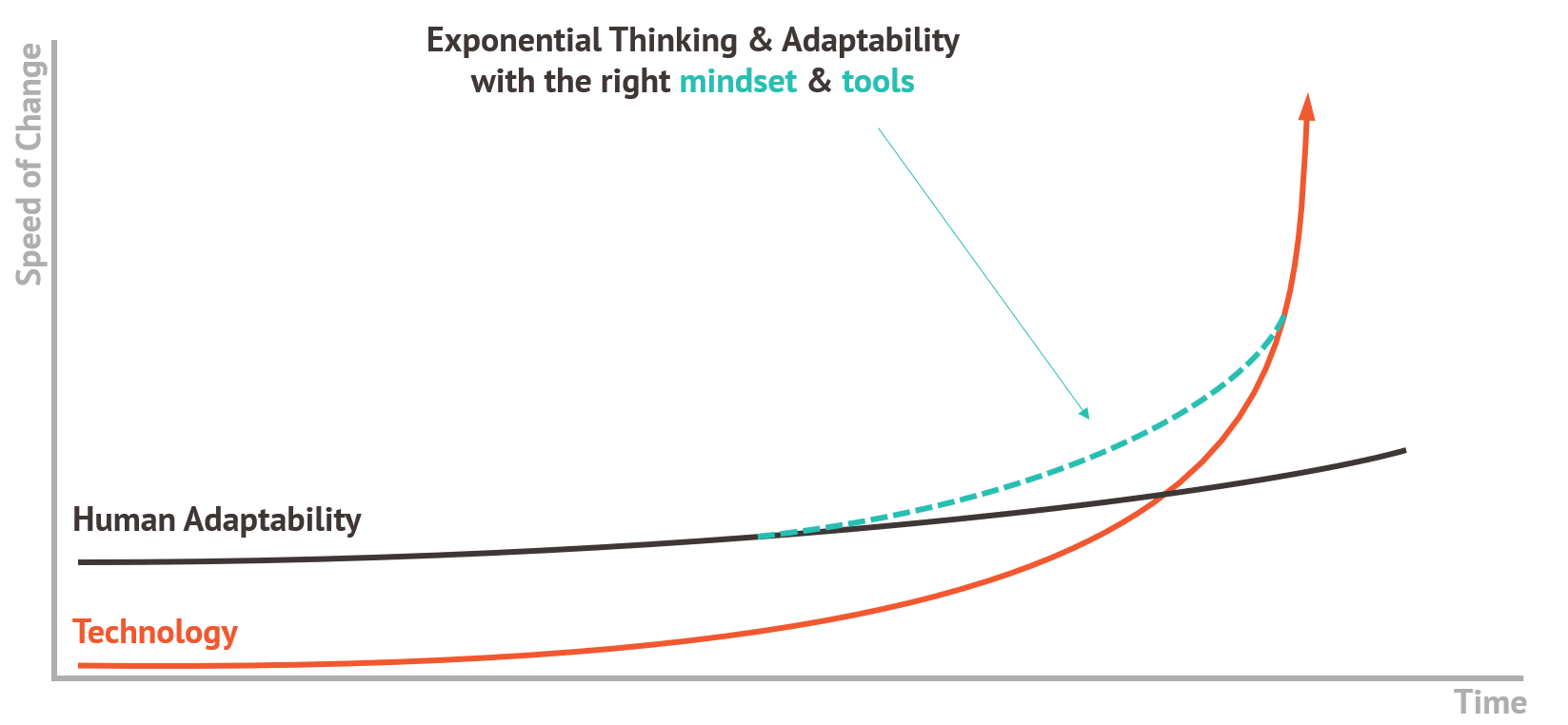 Adaptability and exponential thinking with the right mindset and tools