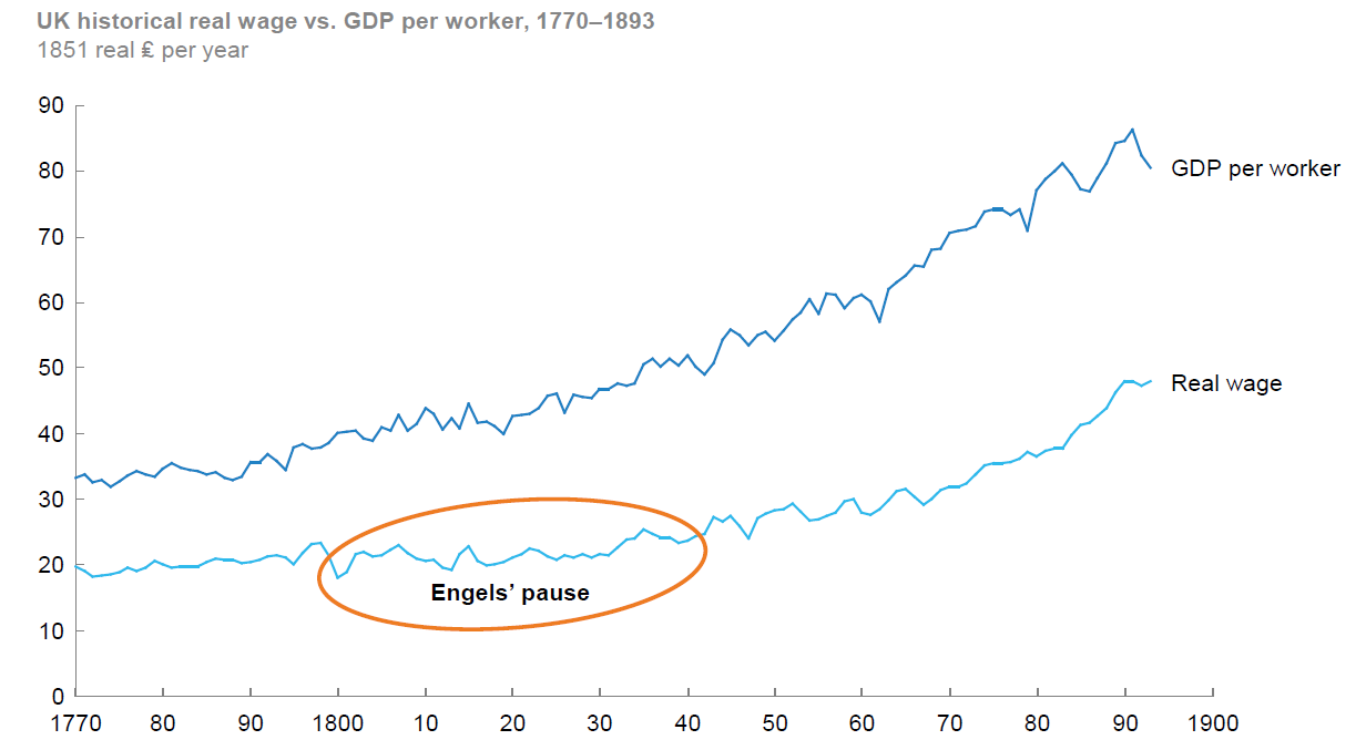 Figure 2 Engels' pause in real wages during productivity growth