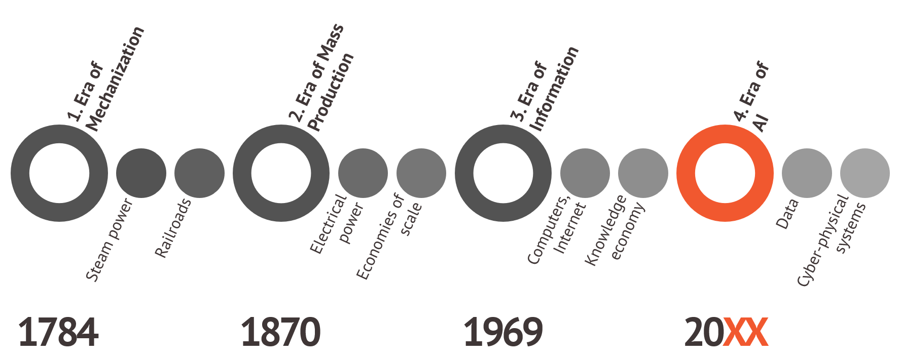 Figure 1 Timeline of the industrial revolutions