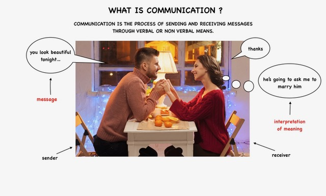 Communication is the process of sending and receiving messages through verbal or/ AND nonverbal means